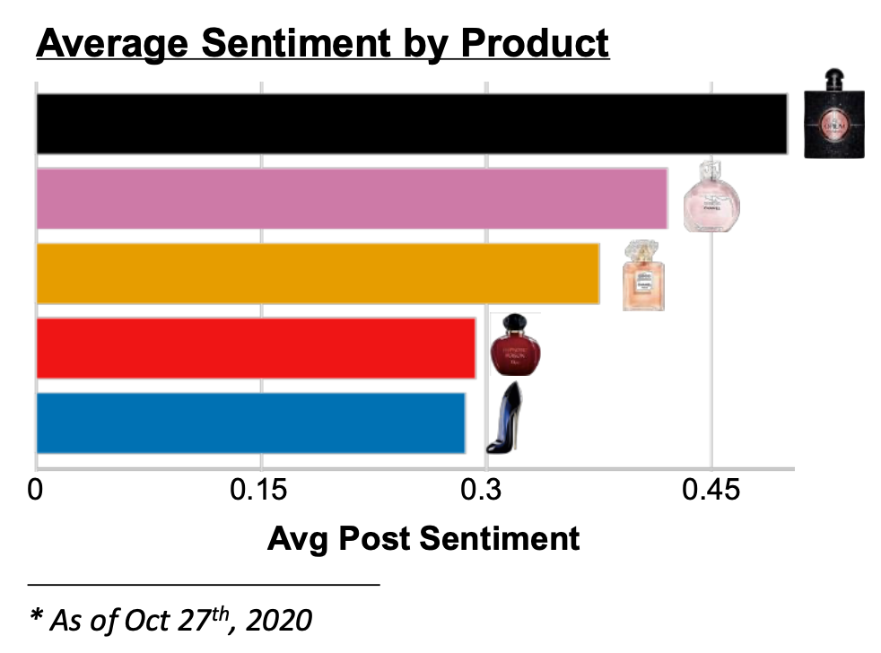 Men's and Women's Fragrances, What Consumers are Saying
